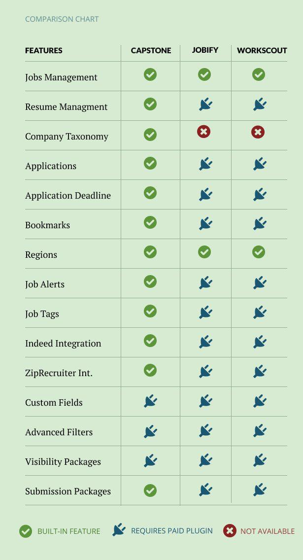 چارت مقایسه/قالب صفحه وردپرس Capstone